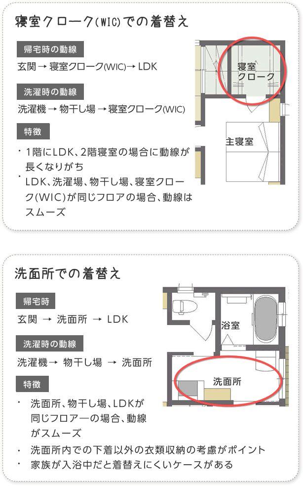 寝室クローク(WIC)での着替え、洗面所での着替え