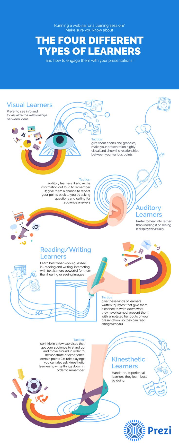 11 Best Science Experiments Images By Adilene Barron On Pinterest Draw A Freebody Diagram For Goldfish Physics The Four Types Of Learners And What They Mean To Your Presentations Business Spectator