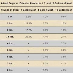 The chart below shows how many pounds of sugar are required to reach a potential alcohol percentage for a 1,5, and 10 gallon sugar mash.