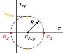 Mohr's Circle for Plane Stress