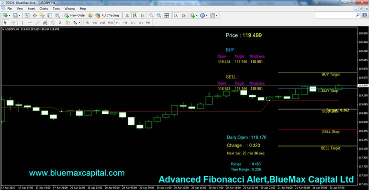 At present time USDJPY near to our advanced Fibonacci Buy Stop Line 119.434.So we expect here perfect BUY Trend. When the market reach 119.434 we can conform once again our buy entry point using the above Fibonacci.  According to today's New York session if USDJPY crossed our given Buy Stop 119.434 means it will reach the Buy Target point 119.796 sure .Here we recommend to maintaining the stop loss value 118.981 to avoid any huger losses suppose market taken reverse order means.