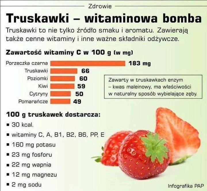 Warto jeść truskawki ze względu na ich wiele właściwości. Zobacz jak wiele witamin dostarczają :)