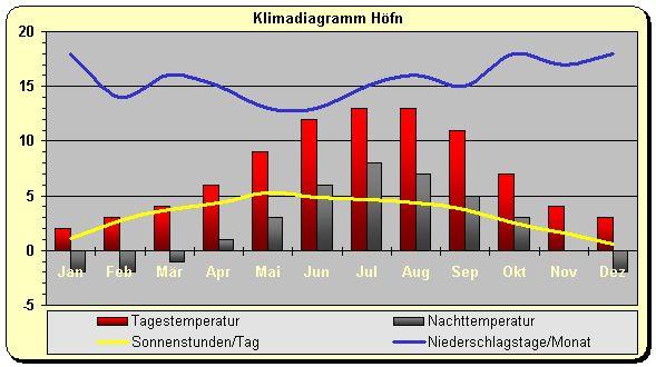 Island Klima Osten