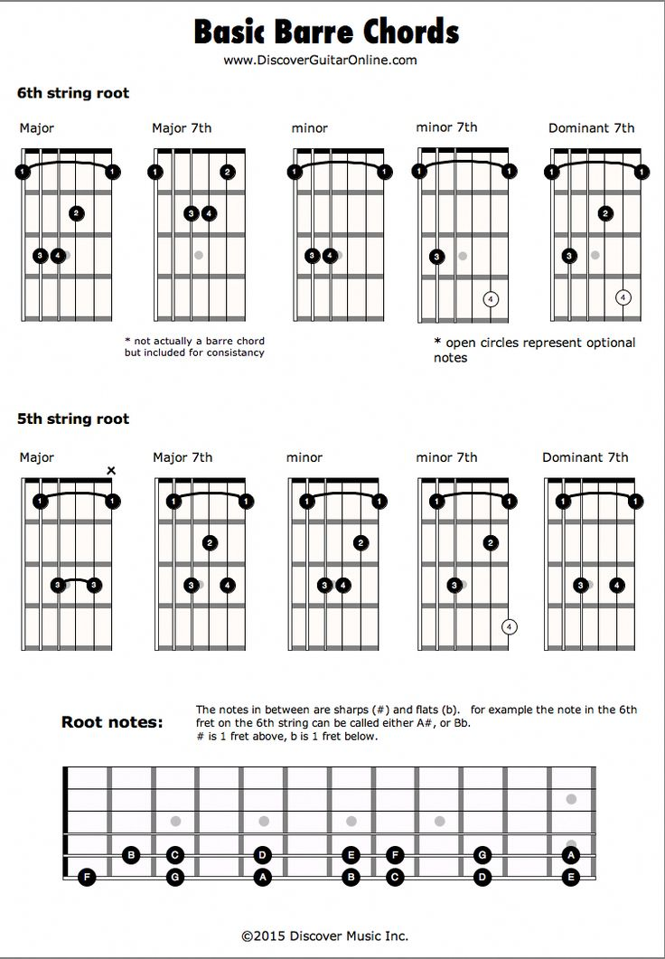 Barre chords discover guitar online learn to play