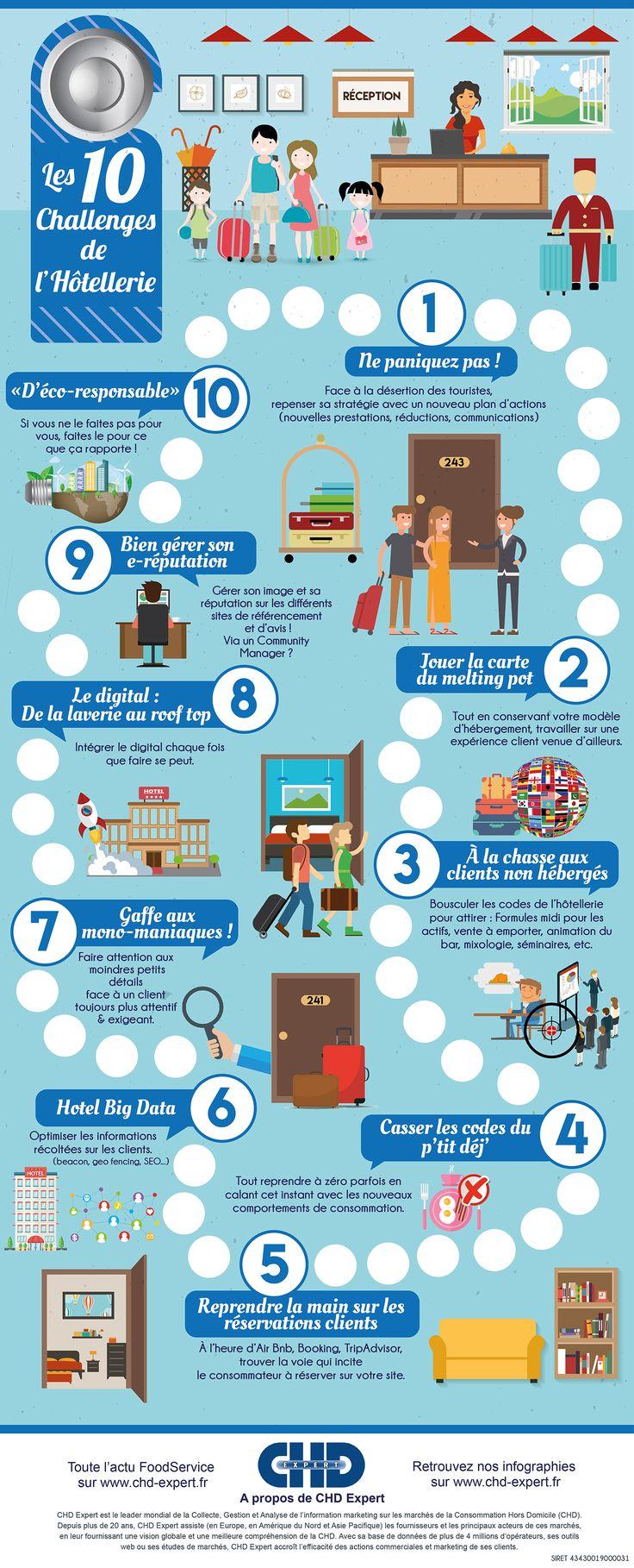 Les 10 Challenges de lHotellerie CHD Expert