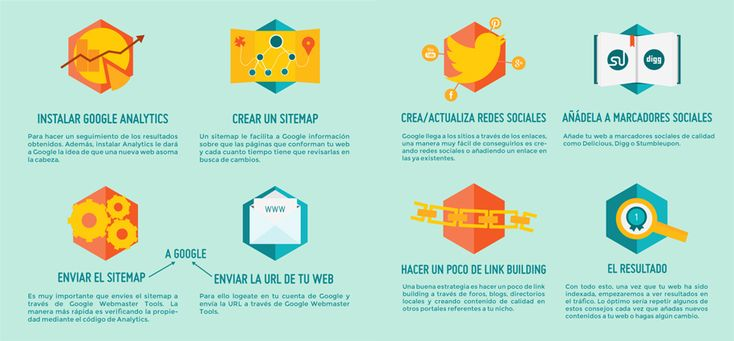 7 Pasos para el posicionamiento de tu web en Google