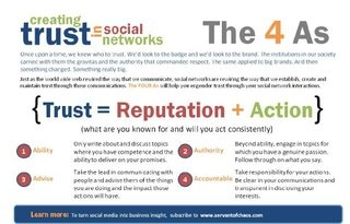 How to Build Trust in Social Networks - The 4 As by Gavin Heaton