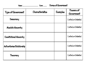 forms of government chart social studies and graphic organizers. Black Bedroom Furniture Sets. Home Design Ideas