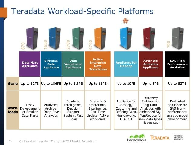 Confidential and proprietary. Copyright © 2013 Teradata Corporation.32 Teradata Workload-Specific Platforms 670 1650 2700 ...