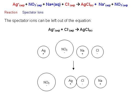 Combination Reaction when two reactants combine to form one product - best of tabla periodica metales no metales metaloides