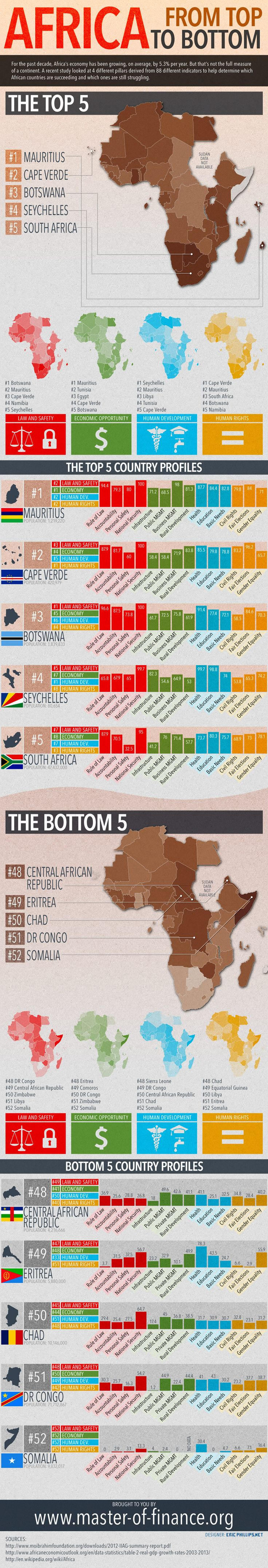 Check out this incredible #infographic  about #Africa and #development  from master-of-finance.org.