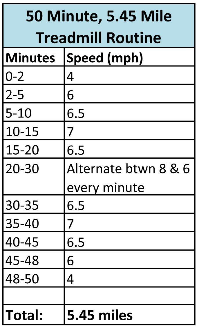 50 Minute, 5.45 Mile Treadmill Workout | Cardio workouts | Pinterest
