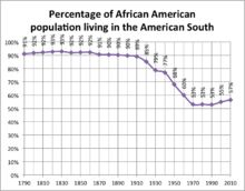 Great Migration (African American) - Wikipedia