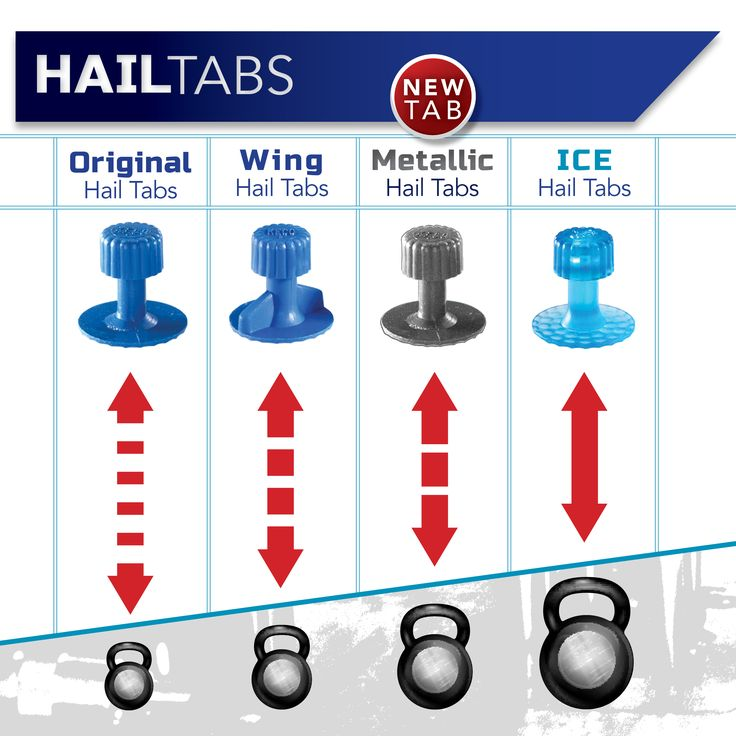 Kecotabs.com Offers A Variety Of Dent Tabs For Hail Damage