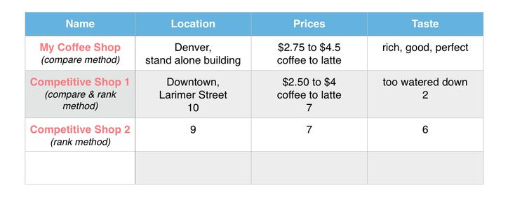 Writing a Coffee Shop Business Plan Series. How to write a competitive analysis in the marketing section for your coffee shop or other business.