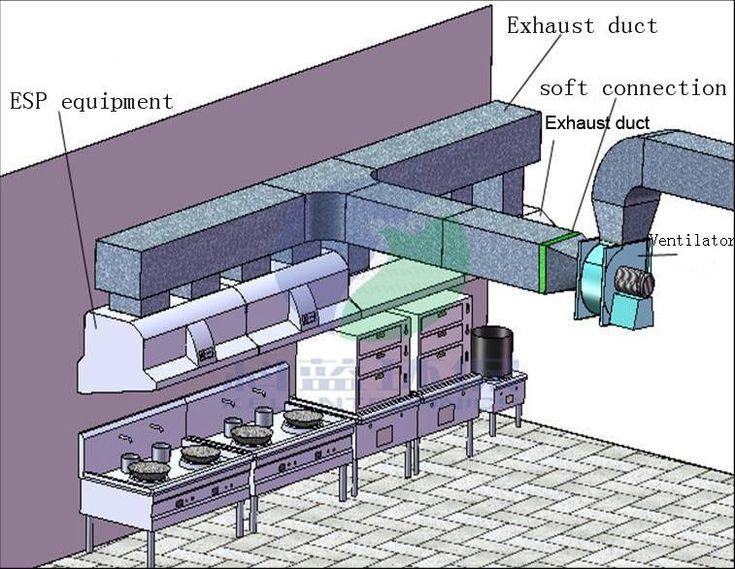 Electrostatic Precipitator Equipment Kitchen Ventilation