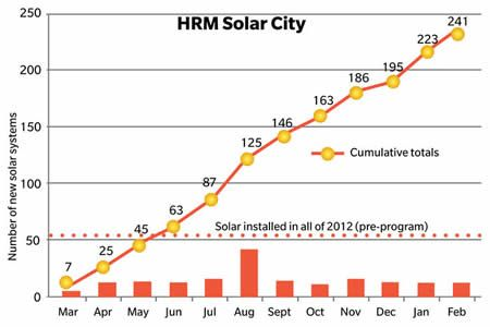 First year of Solar City