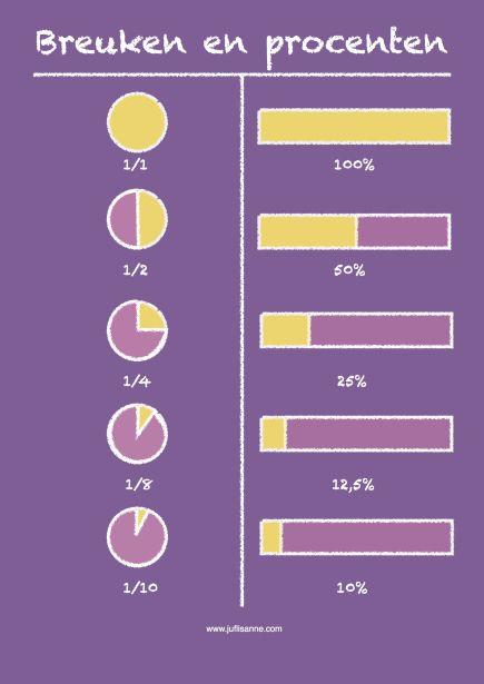 Poster voor in de klas: breuken en procenten. Uit te printen op A4 en A3 formaat.