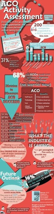 Interesting InfoGraphic on the progress and milestones of the new ACO (Accountable Care Organization) model of HealthCare delivery.  Source: http://www.hin.com/infographics/ACO_Activity_Assessment.html#.UDZFrPUltI0