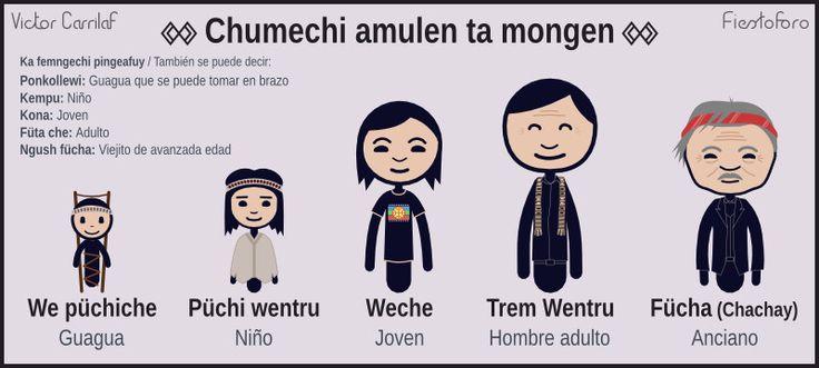 Chumechi amulen ta mongen - Wentru / Edades de la vida - Hombre