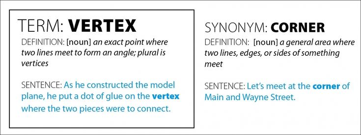 understanding key terms in sentence formation The english sentence structure (or syntax) is the arrangement of words, phrases, and clauses in a sentence.
