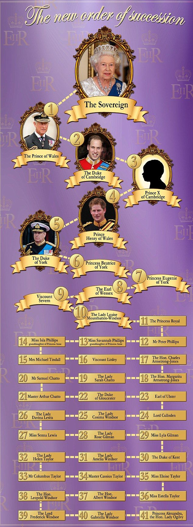 Line of Succession. Baby Cambridge is now Prince George Alexander Louis of Cambridge.