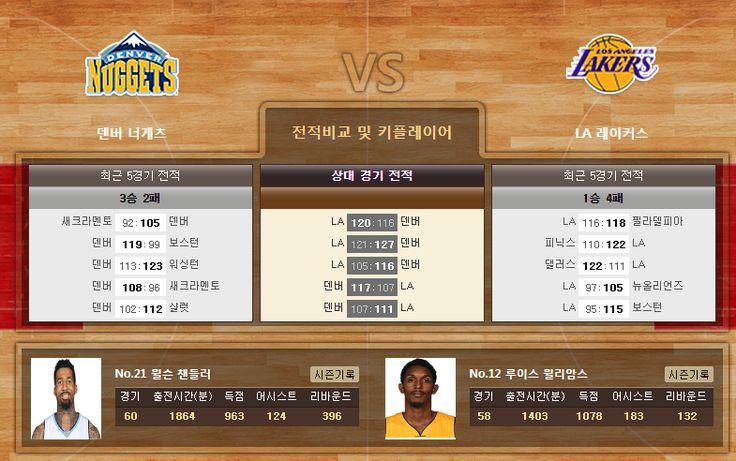 [농구]★토정비결★ 3월 14일 덴버 vs LA레이커스