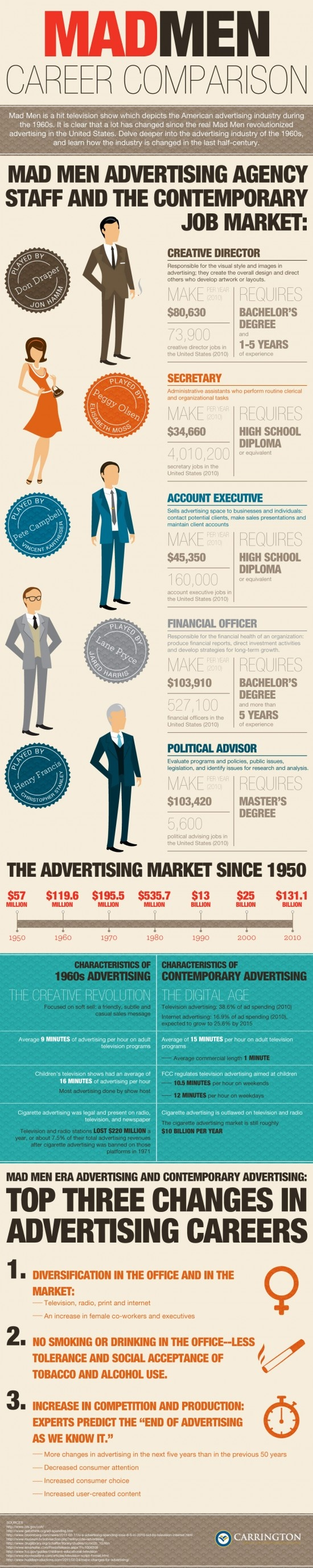 INFOGRAPHIC: MAD MEN CAREER COMPARISON – THEN AND NOW    Mad Men is a hit television show which depicts the American Advertising industry during the 1960′s.  It is clear that a lot has changed since the real Mad Men revolutionized advertising in the United States.  Delve deeper into the advertising industry of the 1960′s and learn how the industry has changed in the last half-century.