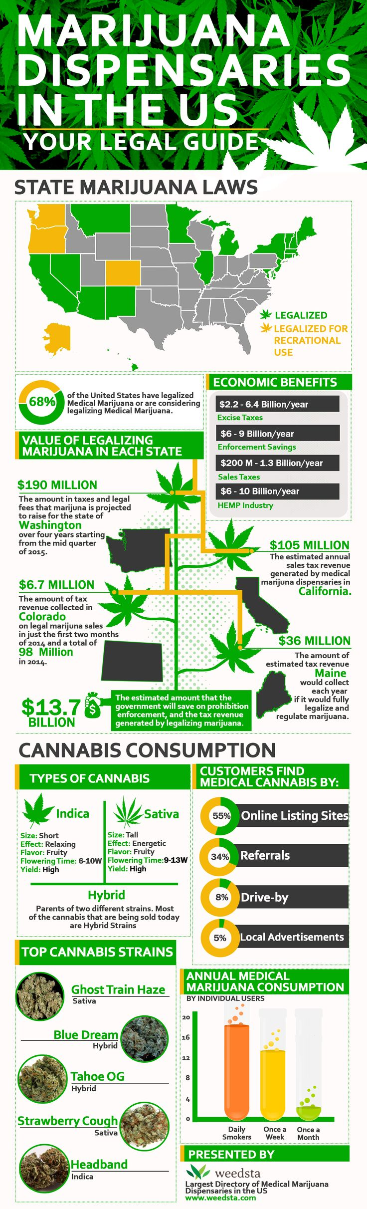 68% of the United States have legalized Medical Marijuana or are considering legalizing Medical Marijuana Read here https://www.weedsta.com/