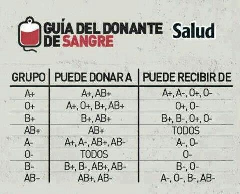Compatibilidad de los grupos sanguíneos