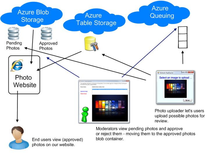 Cloud Application Architecture Diagram  #BIGArchitects Pinned by www.modlar.com