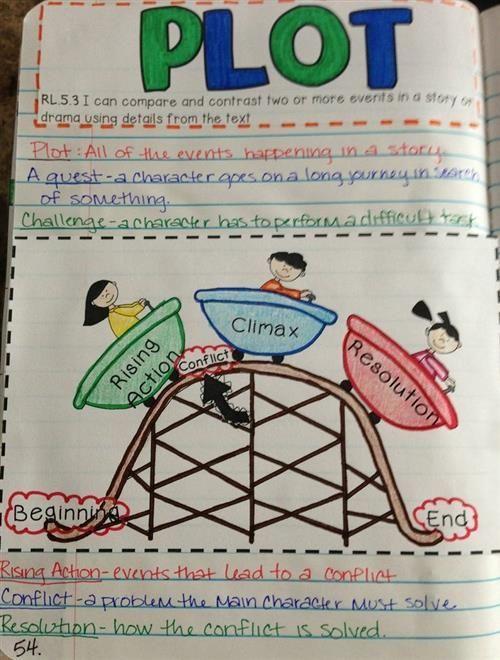 5th Grade / Language Arts Interactive Notebook