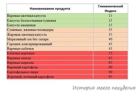 Гликемический индекс овощных блюд - таблица