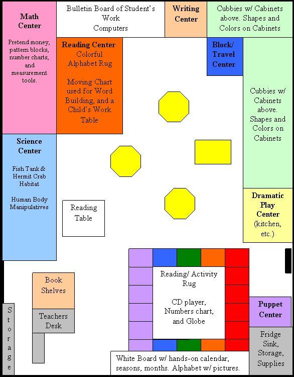 Kindergarten Classroom Design Guidelines ~ Best ideas about kindergarten classroom layout on