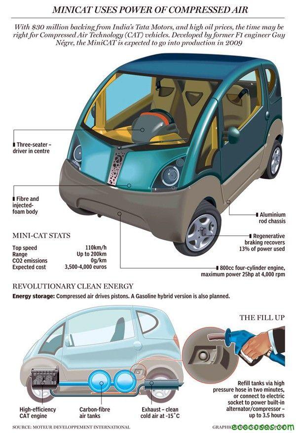 carroconaire India: esta cerca de comercializar un mini-coche que funciona con aire comprimido 3
