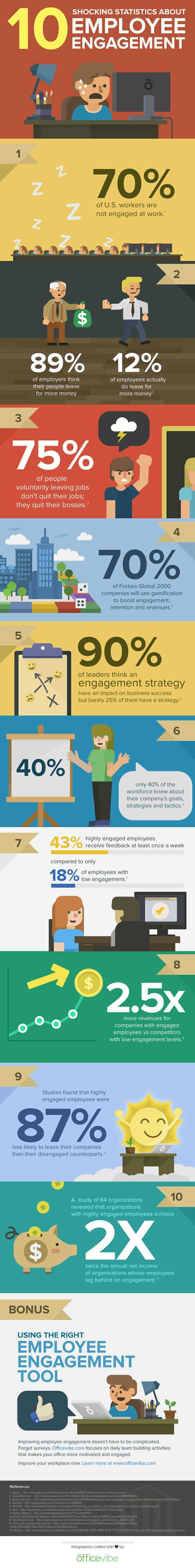 top ideas about reason for leaving leaving a job 10 shocking statistics about employee engagement infographic
