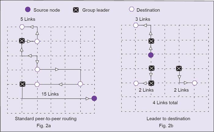 Protocolos de rojo y Sensores Inteligentes: Introducción a Redes de Sensores Inalámbricos (Parte 2 de 2)