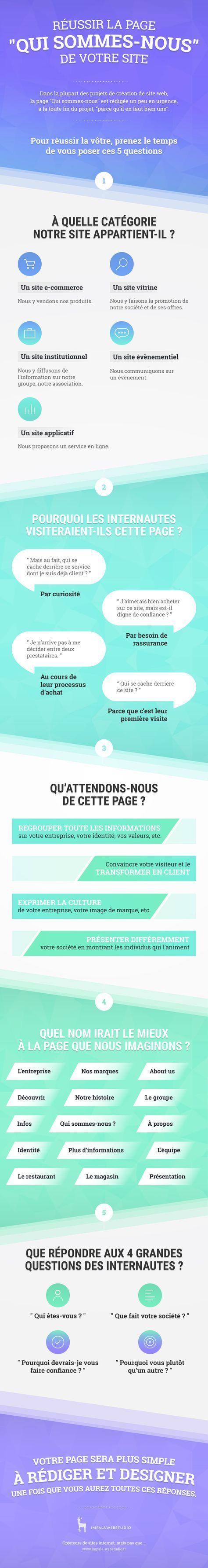 """Une infographie pour réussir la page """"Qui sommes-nous de votre site"""" > http://blog.impala-webstudio.fr/une-infographie-pour-reussir-la-page-qui-sommes-nous-de-votre-site"""