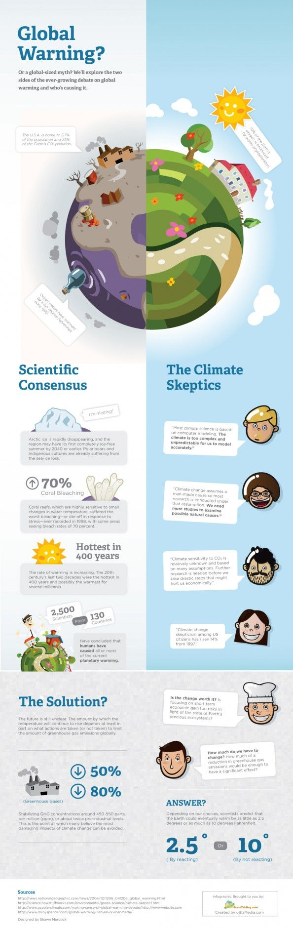This infographic explores the two sides of the ever growing debate on global warming and who is causing it.