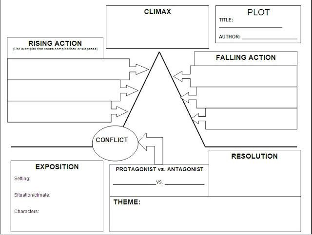 Printables Plot Structure Worksheet plot structure worksheet abitlikethis creative writing chart classroom inspirations pint