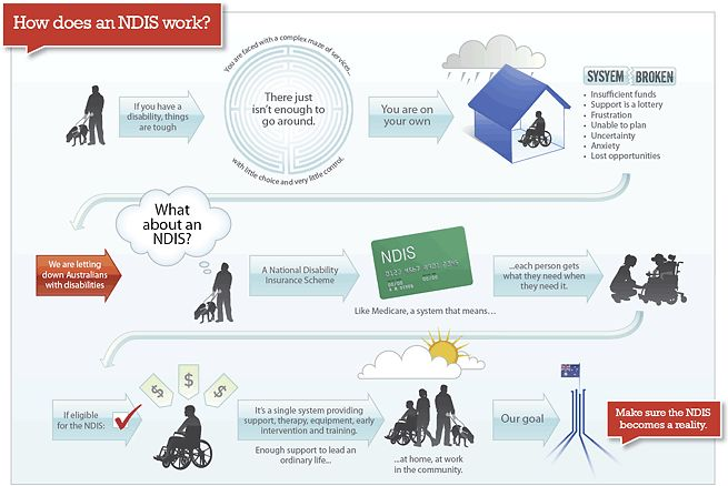 Why we need the National Disability Insurance Scheme  www.everyaustraliancounts.com.au