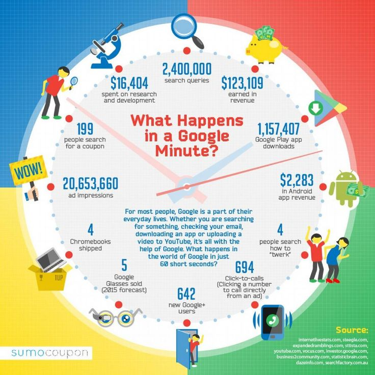 what-happens-in-a-google-minute_5409cdccf2960_w1500.png