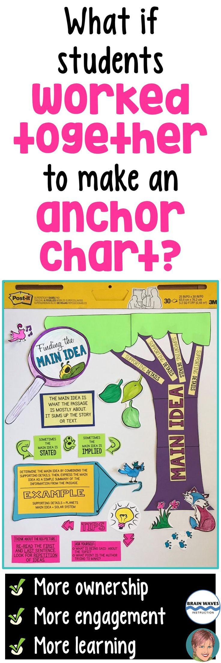 Best 25+ Teaching main idea ideas on Pinterest | Ela anchor charts ...