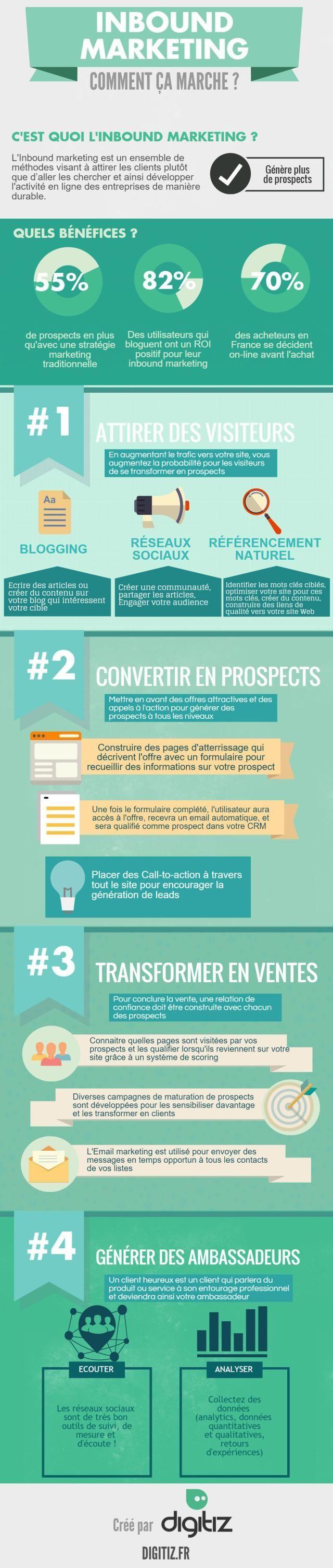 Infographie Inbound marketing                                                                                                                                                                                 Plus Leia os nossos artigos sobre Marketing Digital no Blog Estratégia Digital em http://www.estrategiadigital.pt/category/marketing-digital/