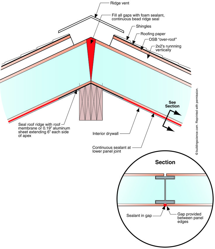 72 Best Sip Images On Pinterest Insulation Rooftops And