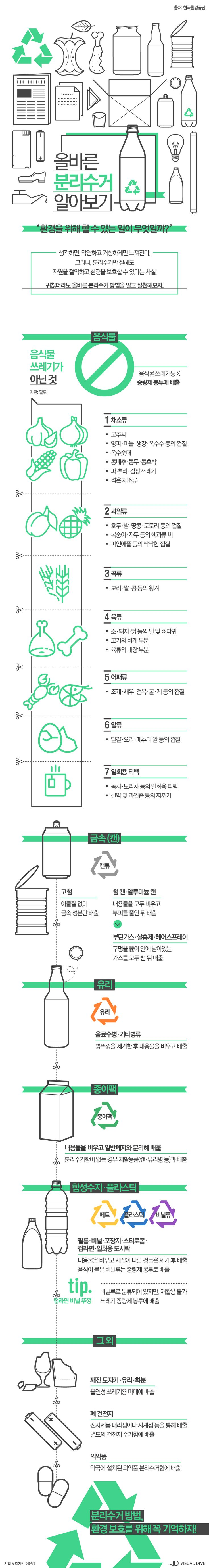 '일반쓰레기 VS 음식물쓰레기' 분리수거 고민 끝내기 [인포그래픽] #recycling / #Infographic ⓒ 비주얼다이브 무단…