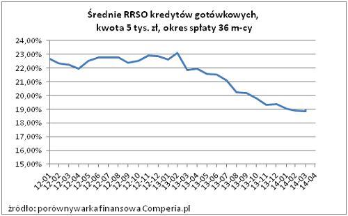 Średnie RRSO kredytów gotówkowych na 5 tys. zł. - okres spłaty 36 miesięcy (2014 r.) Źródło: comperia.pl