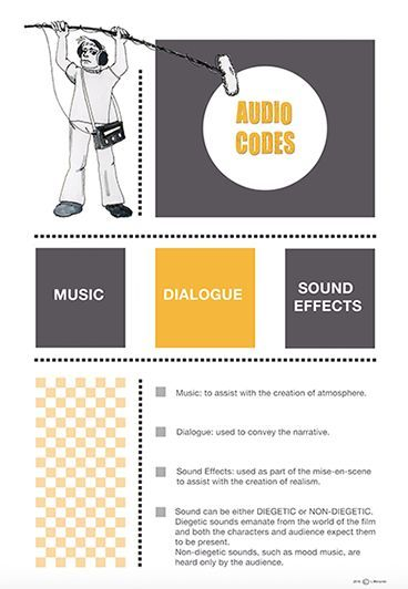 Media and English Literacy  Audio Codes Poster. Available at: https://www.teacherspayteachers.com/Store/Media-And-English-Literacy
