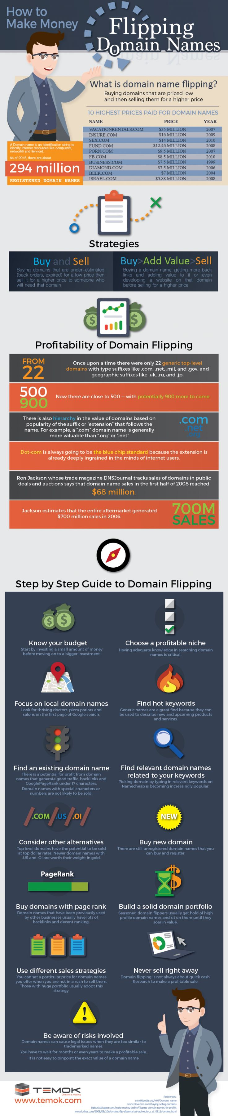 Domain flipping is the art of buying great domain names and then selling them to those who really want them and who plan to build a company website.