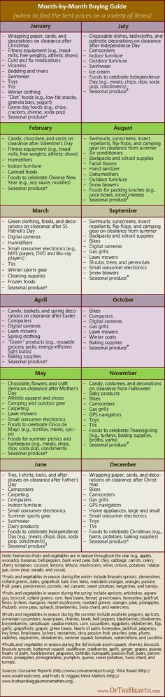 Una interesante manera de administrar cada mes nuestras compras de fin de temporada